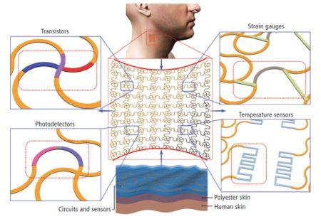 电子皮肤创意设计