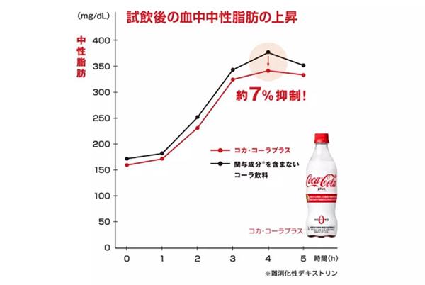 可口可乐公司推出吸脂可乐创意设计