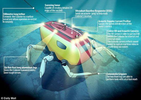 """韩国研制""""螃蟹机器人""""可勘测深水环境创意设计"""
