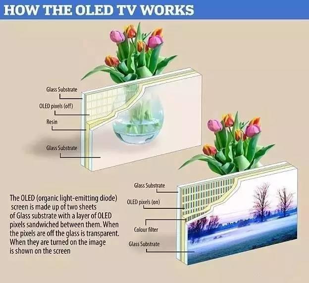 透明电视机创意,关机后就是一块玻璃