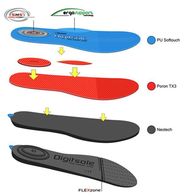 可调温度智能鞋垫创意设计