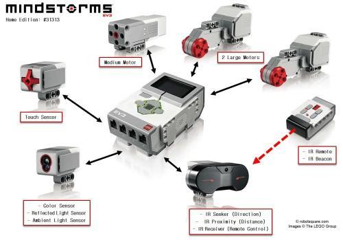 乐高发布支持iOS控制的机器人玩具创意设计